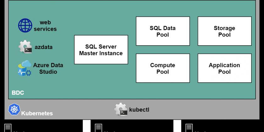 What Is A SQL Server Big Data Cluster?